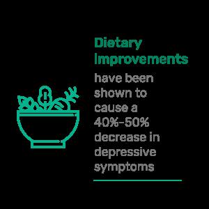 Mindhealth_infografica_Dietaryimprovements_02